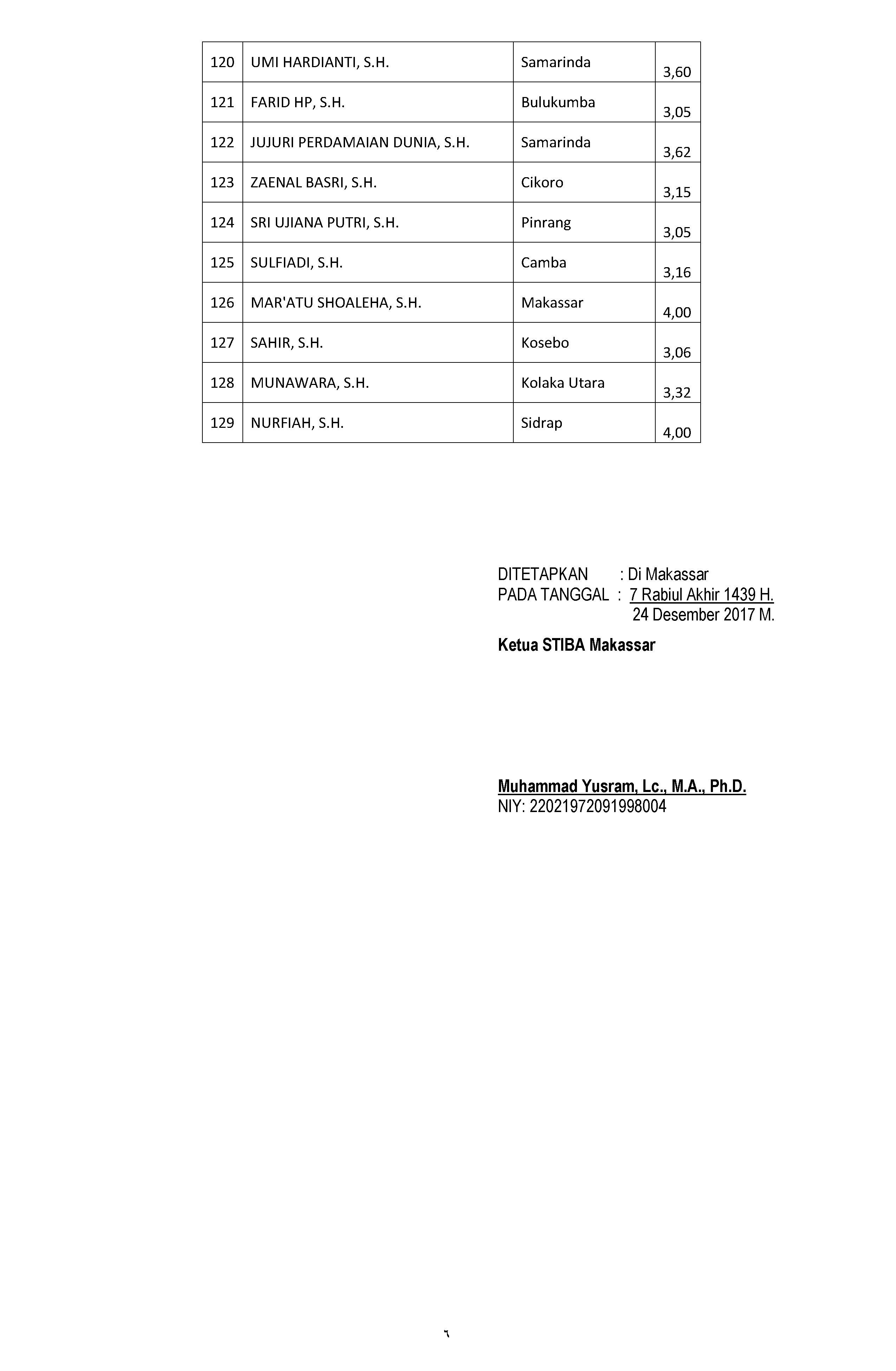 QR.041 SK Wisudawan & Wisudawati TA(5)